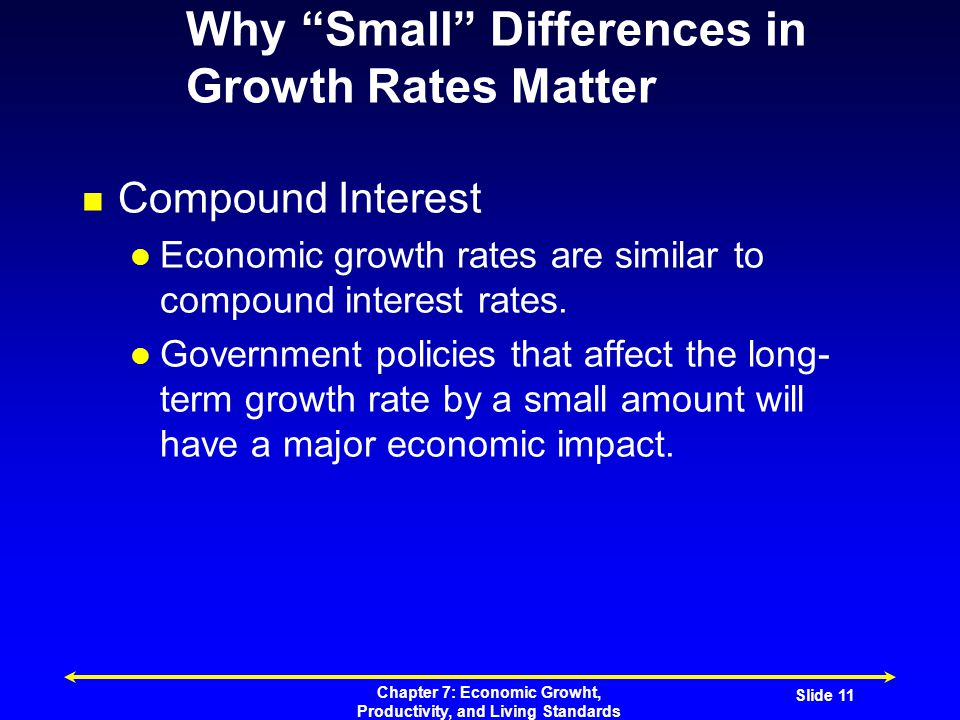 Chapter 7: Economic Growht, Productivity, and Living Standards Slide 11 Why Small Differences in Growth Rates Matter Compound Interest Economic growth rates are similar to compound interest rates.