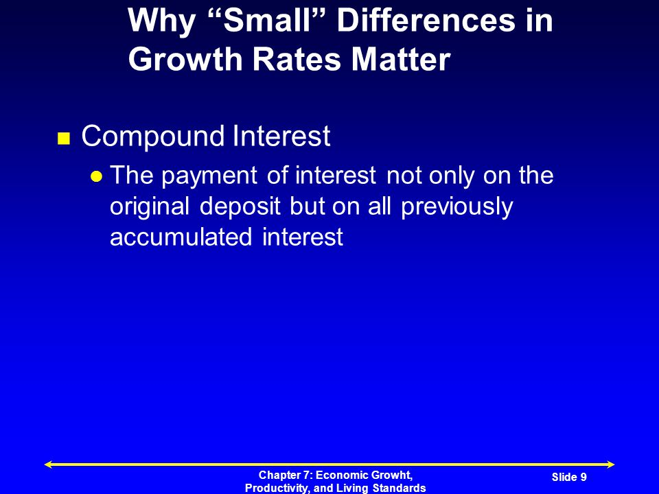 Chapter 7: Economic Growht, Productivity, and Living Standards Slide 10 Why Small Differences in Growth Rates Matter Interest rate (%)Value of $10 after 200 years 2$524.85 4$25,507.50 6$1,151,259.04 Observations A small sum compounded over long periods can greatly increase in value Small differences in interest have a very large impact on value