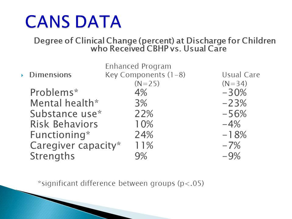 Degree of Clinical Change (percent) at Discharge for Children who Received CBHP vs. Usual Care Enhanced Program  Dimensions Key Components (1-8) Usua