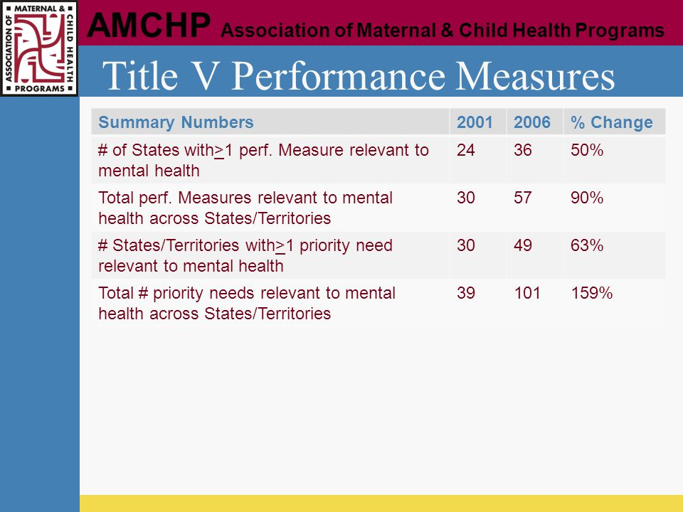 AMCHP Association of Maternal & Child Health Programs Title V Performance Measures Summary Numbers20012006% Change # of States with>1 perf. Measure re