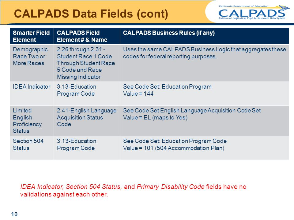 CALPADS Data Fields (cont) Smarter Field Element CALPADS Field Element # & Name CALPADS Business Rules (if any) Demographic Race Two or More Races 2.26 through 2.31 - Student Race 1 Code Through Student Race 5 Code and Race Missing Indicator Uses the same CALPADS Business Logic that aggregates these codes for federal reporting purposes.