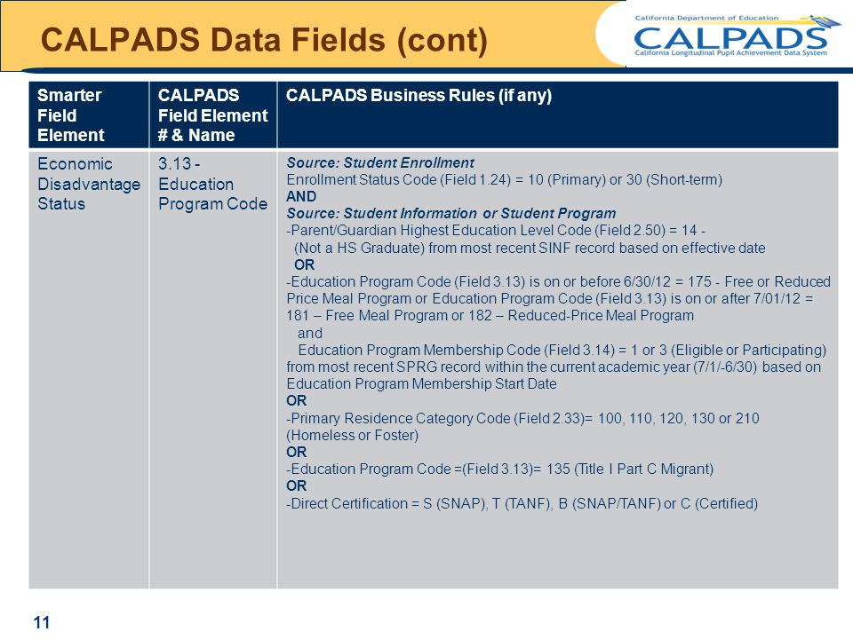 CALPADS Data Fields (cont) Smarter Field Element CALPADS Field Element # & Name CALPADS Business Rules (if any) Economic Disadvantage Status 3.13 - Education Program Code Source: Student Enrollment Enrollment Status Code (Field 1.24) = 10 (Primary) or 30 (Short-term) AND Source: Student Information or Student Program -Parent/Guardian Highest Education Level Code (Field 2.50) = 14 - (Not a HS Graduate) from most recent SINF record based on effective date OR -Education Program Code (Field 3.13) is on or before 6/30/12 = 175 - Free or Reduced Price Meal Program or Education Program Code (Field 3.13) is on or after 7/01/12 = 181 – Free Meal Program or 182 – Reduced-Price Meal Program and Education Program Membership Code (Field 3.14) = 1 or 3 (Eligible or Participating) from most recent SPRG record within the current academic year (7/1/-6/30) based on Education Program Membership Start Date OR -Primary Residence Category Code (Field 2.33)= 100, 110, 120, 130 or 210 (Homeless or Foster) OR -Education Program Code =(Field 3.13)= 135 (Title I Part C Migrant) OR -Direct Certification = S (SNAP), T (TANF), B (SNAP/TANF) or C (Certified) 11