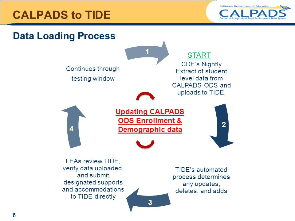 CALPADS to TIDE CDE's Nightly Extract of student level data from CALPADS ODS and uploads to TIDE.