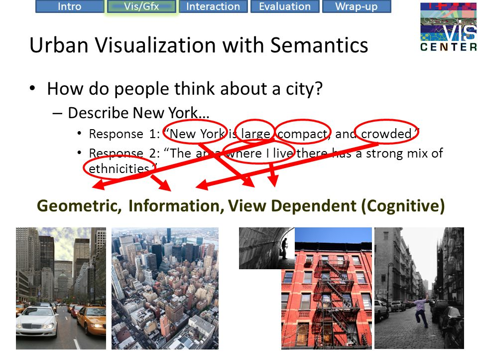 EvaluationIntroVis/GfxInteractionWrap-up Urban Visualization with Semantics How do people think about a city.