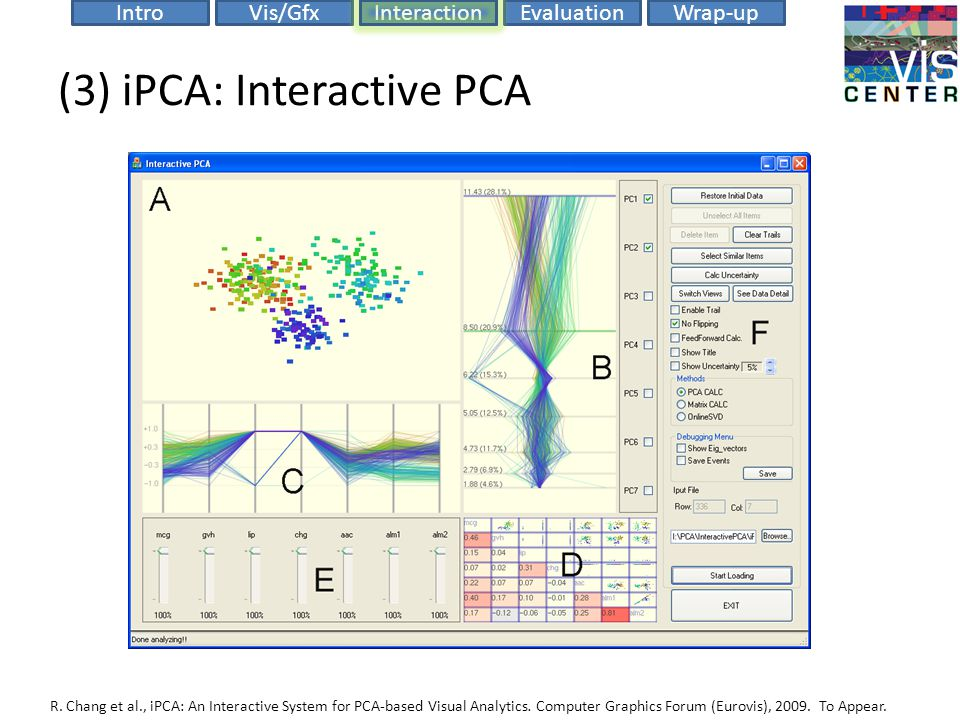 EvaluationIntroVis/GfxInteractionWrap-up (3) iPCA: Interactive PCA R. Chang et al., iPCA: An Interactive System for PCA-based Visual Analytics. Comput