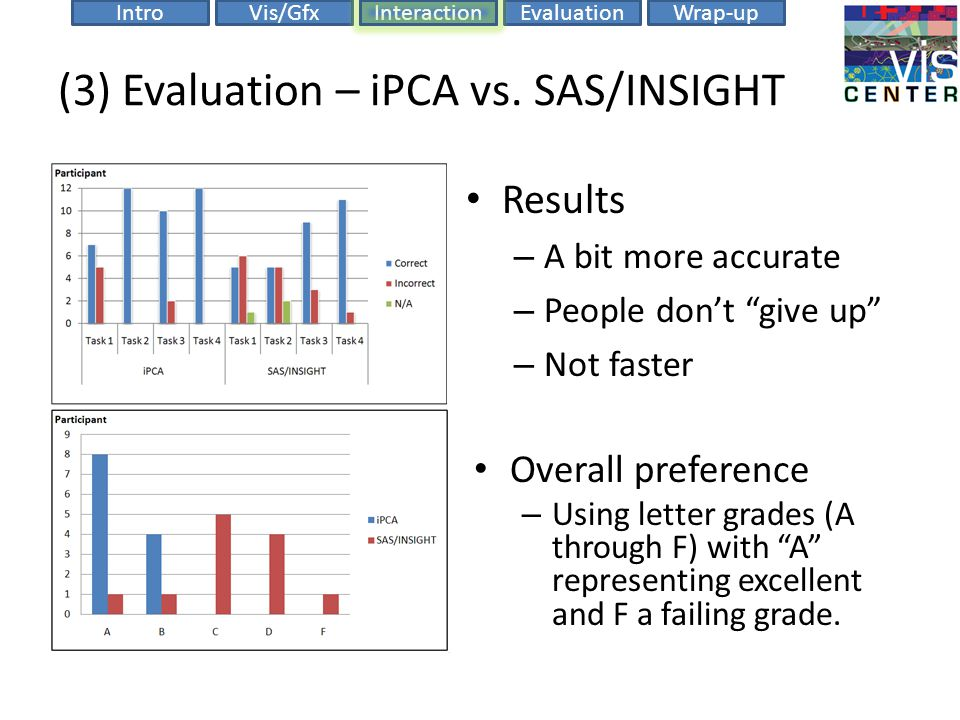 """EvaluationIntroVis/GfxInteractionWrap-up (3) Evaluation – iPCA vs. SAS/INSIGHT Results – A bit more accurate – People don't """"give up"""" – Not faster Ove"""