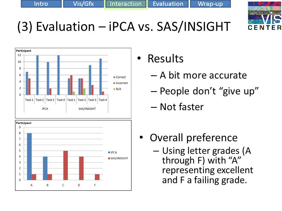 EvaluationIntroVis/GfxInteractionWrap-up (3) Evaluation – iPCA vs.