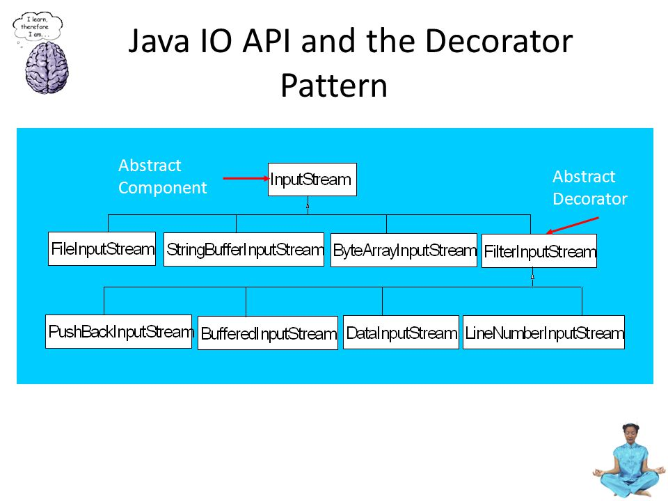 Java IO API and the Decorator Pattern Abstract Decorator Abstract Component