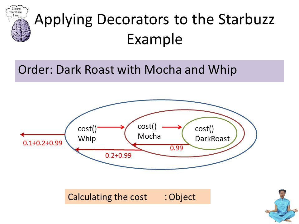 Applying Decorators to the Starbuzz Example Order: Dark Roast with Mocha and Whip Start with the DarkRoast Object cost() DarkRoast cost() Mocha Wrap a