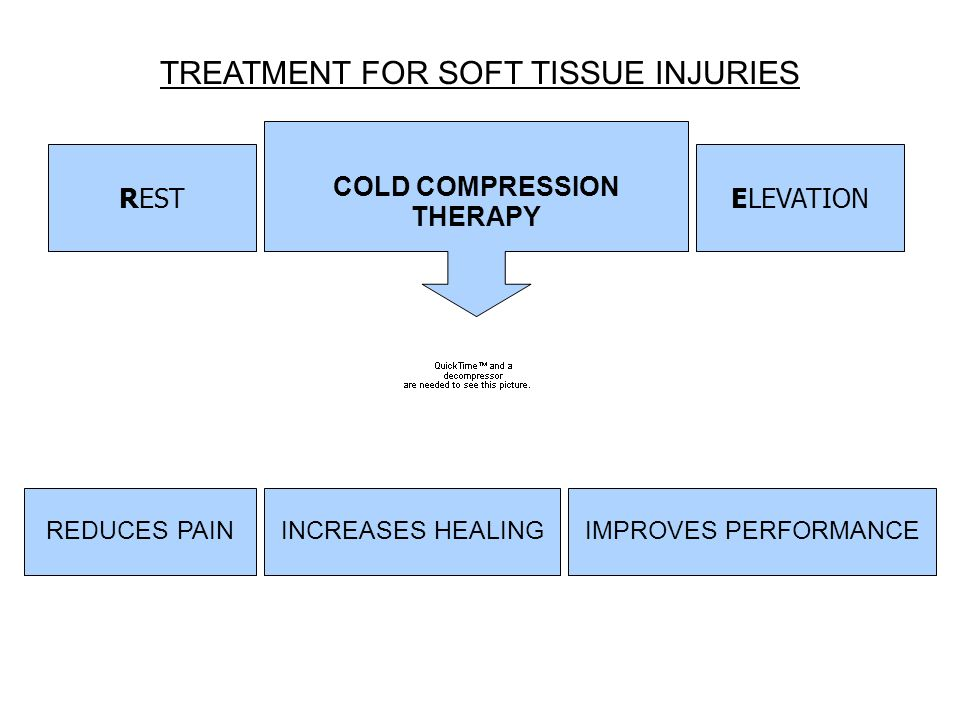 TREATMENT FOR SOFT TISSUE INJURIES RESTELEVATIONICECOMPRESSION REDUCES SOFT TISSUE INFLAMMATION REDUCES PAININCREASES HEALINGIMPROVES PERFORMANCE COLD