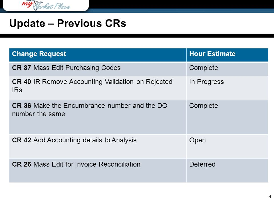 Change RequestHour Estimate CR 37 Mass Edit Purchasing CodesComplete CR 40 IR Remove Accounting Validation on Rejected IRs In Progress CR 36 Make the