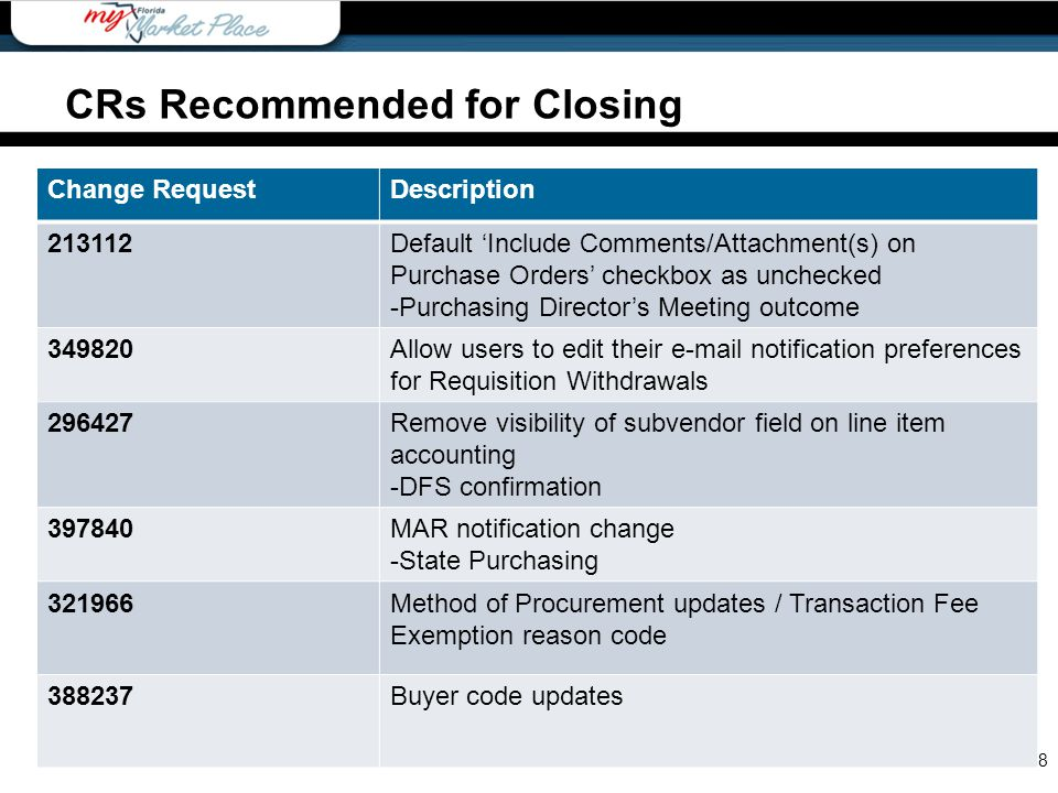 8 CRs Recommended for Closing Change RequestDescription 213112Default 'Include Comments/Attachment(s) on Purchase Orders' checkbox as unchecked -Purch