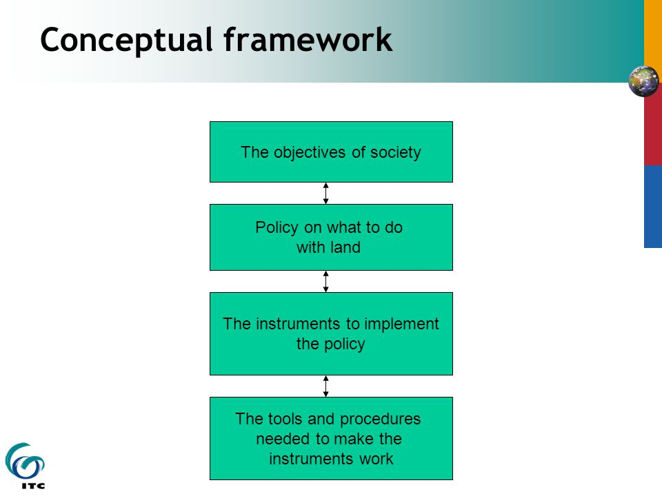 The objectives of society The instruments to implement the policy Policy on what to do with land The tools and procedures needed to make the instruments work Conceptual framework