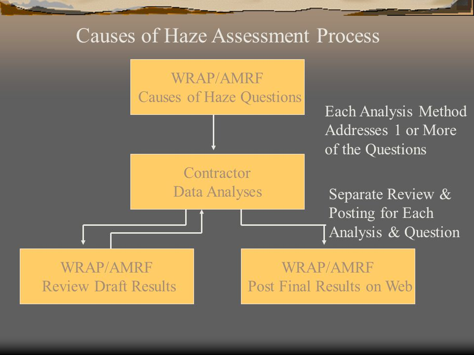 Causes of Haze Assessment Process WRAP/AMRF Causes of Haze Questions Contractor Data Analyses WRAP/AMRF Review Draft Results WRAP/AMRF Post Final Results on Web Separate Review & Posting for Each Analysis & Question Each Analysis Method Addresses 1 or More of the Questions