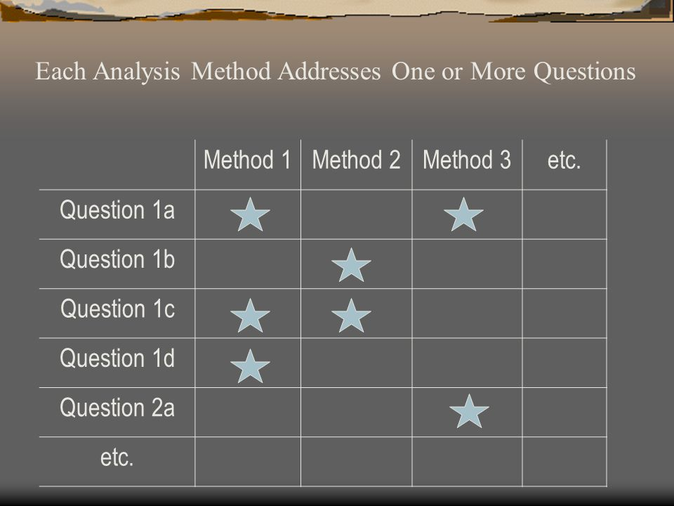 Method 1Method 2Method 3etc. Question 1a Question 1b Question 1c Question 1d Question 2a etc. Each Analysis Method Addresses One or More Questions