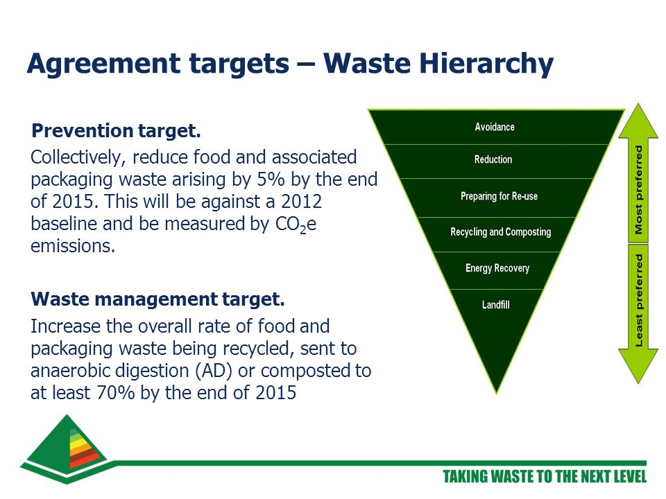 Agreement targets – Waste Hierarchy Prevention target.