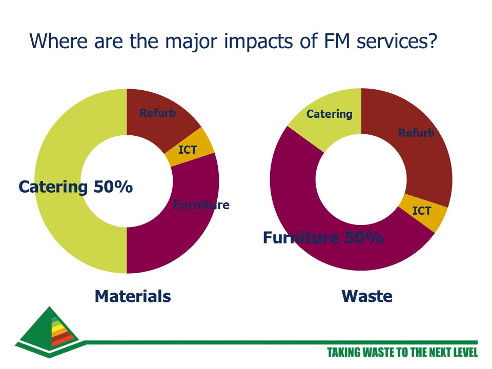 Where are the major impacts of FM services Materials Waste Catering 50% Furniture Furniture 50%