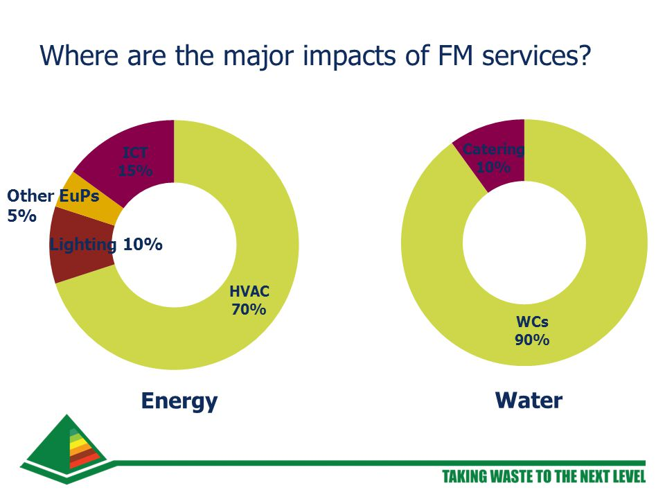 Where are the major impacts of FM services Energy Water Other EuPs 5% Lighting 10%
