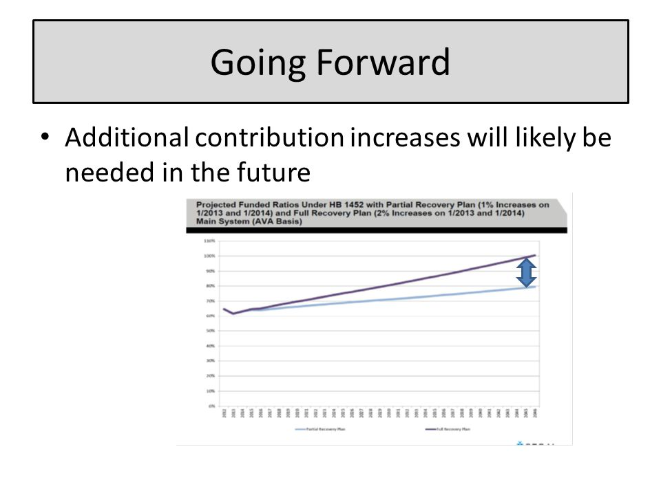 Additional contribution increases will likely be needed in the future