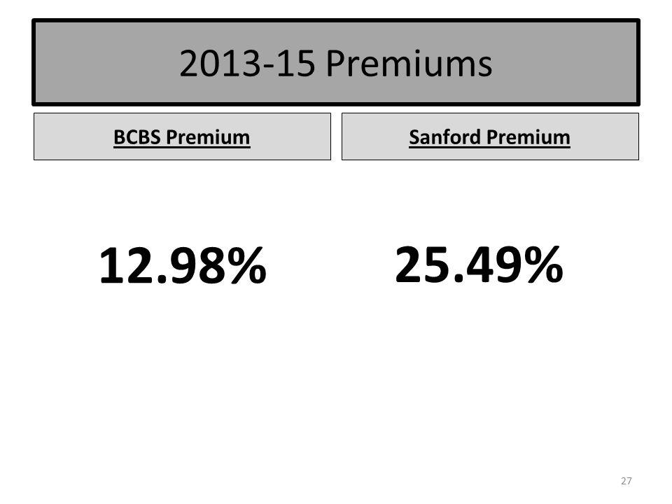 2013-15 Premiums BCBS PremiumSanford Premium 12.98% 25.49% 27