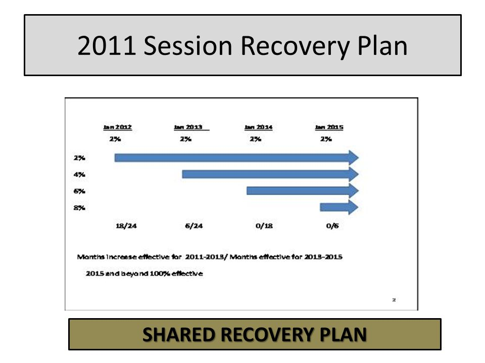 2011 Session Recovery Plan SHARED RECOVERY PLAN