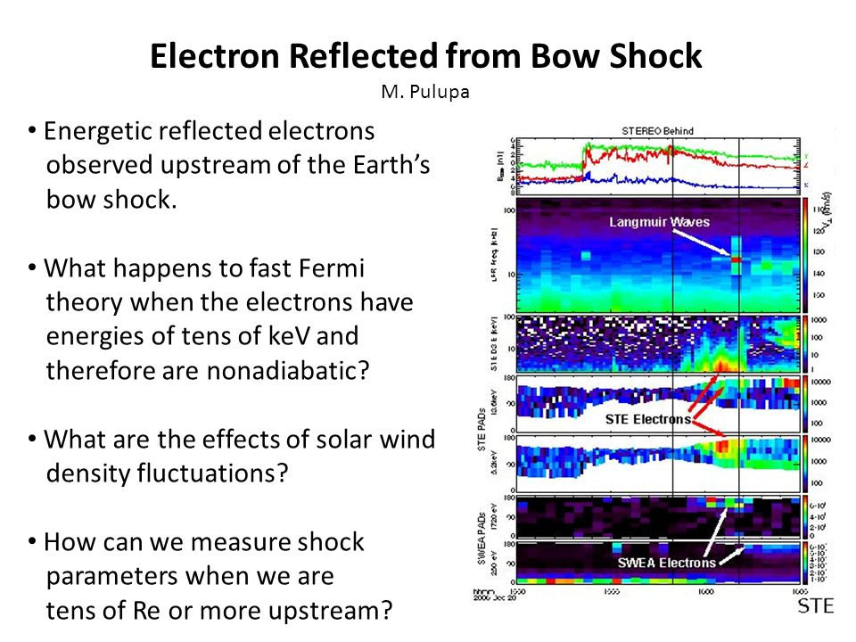 Electron Reflected from Bow Shock M.