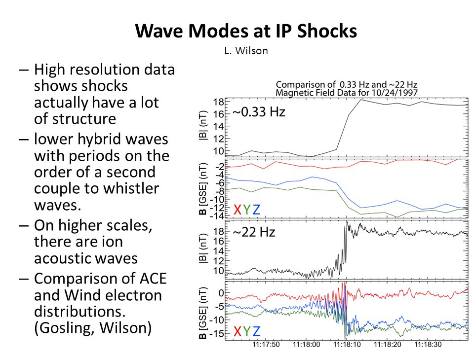 – High resolution data shows shocks actually have a lot of structure – lower hybrid waves with periods on the order of a second couple to whistler waves.