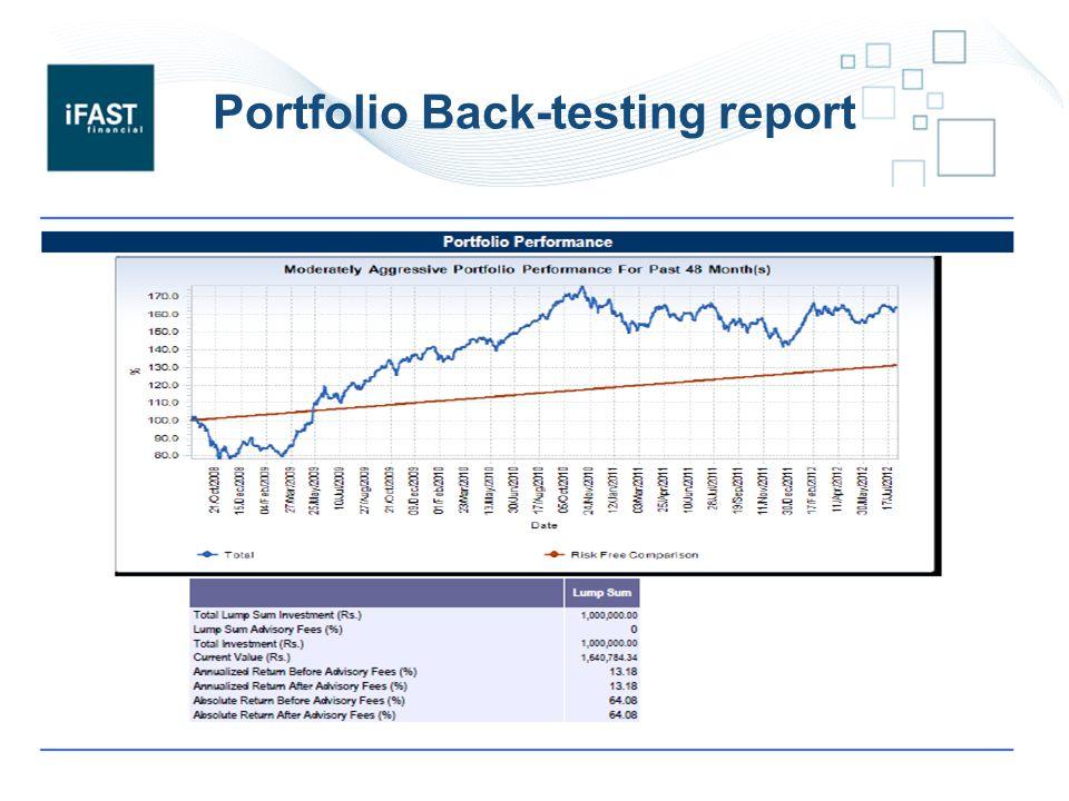 Portfolio Back-testing report 15