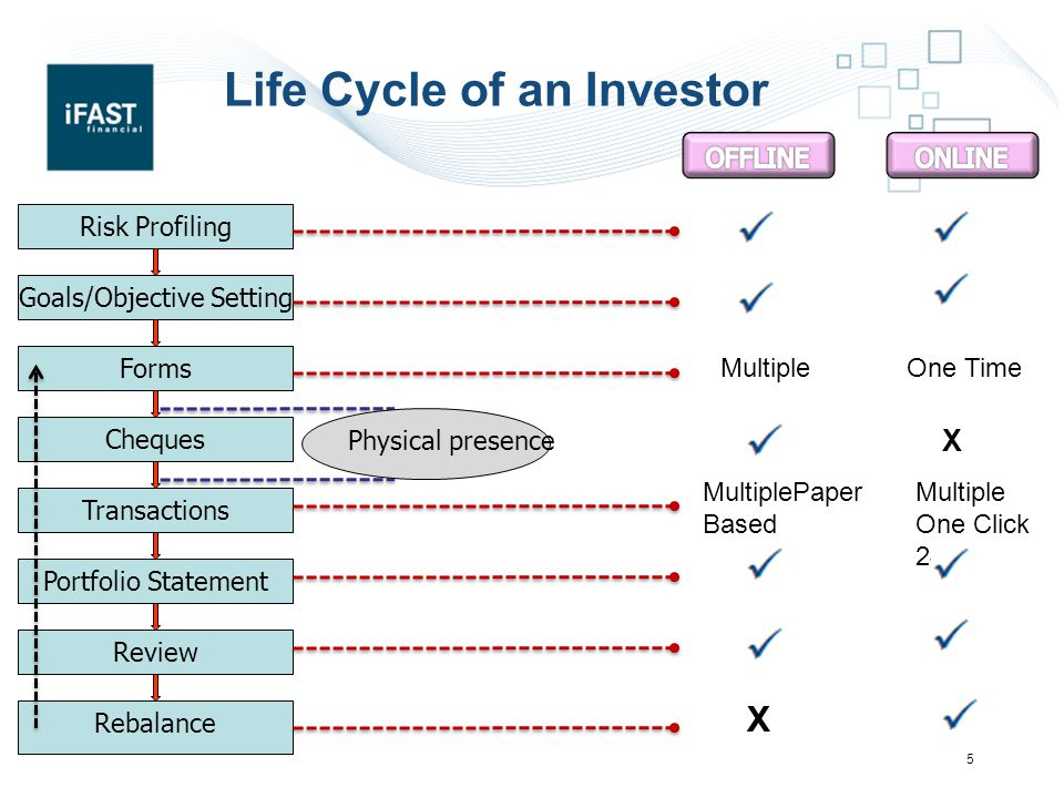 Life Cycle of an Investor 5 Risk Profiling Goals/Objective Setting Forms Cheques Transactions Portfolio Statement Rebalance Review Physical presence MultipleOne Time X MultiplePaper Based Multiple One Click 24*7 X