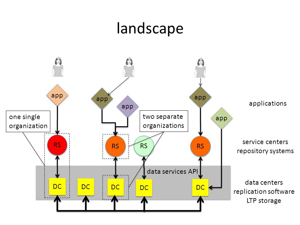 data services API landscape data centers replication software LTP storage RS service centers repository systems DC app applications one single organiz