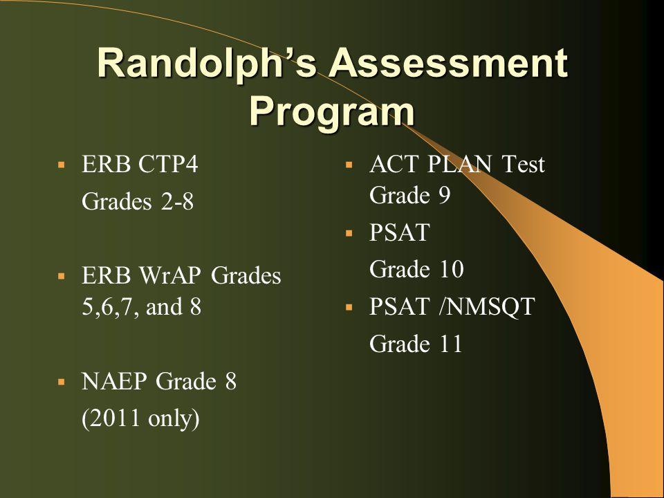 Randolph's Assessment Program  ERB CTP4 Grades 2-8  ERB WrAP Grades 5,6,7, and 8  NAEP Grade 8 (2011 only)  ACT PLAN Test Grade 9  PSAT Grade 10  PSAT /NMSQT Grade 11