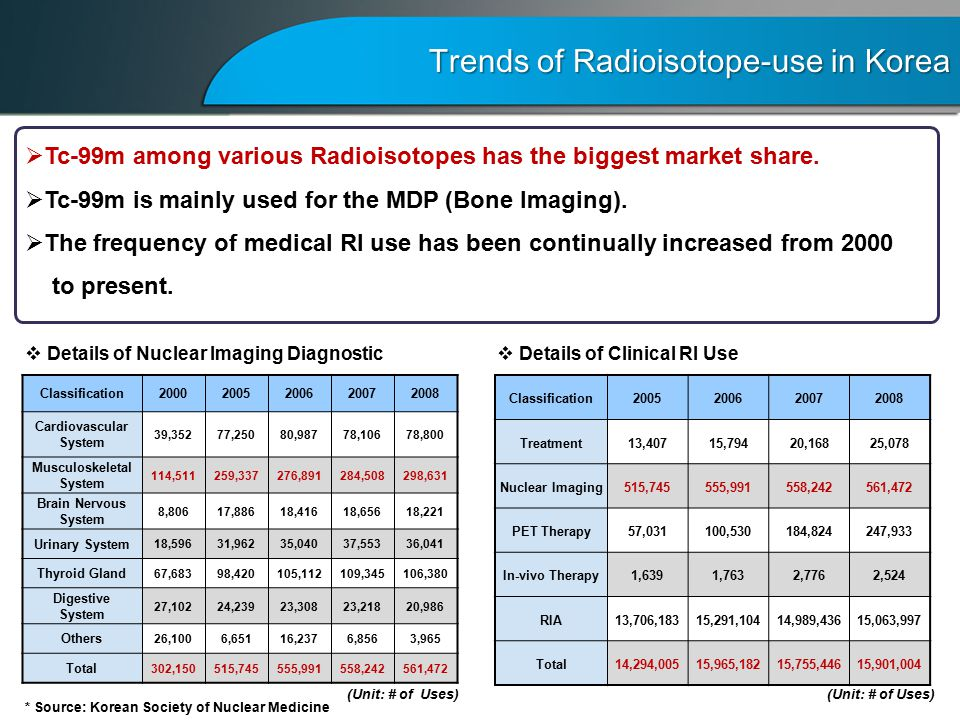 Details of Nuclear Imaging Diagnostic  Details of Clinical RI Use  Tc-99m among various Radioisotopes has the biggest market share.
