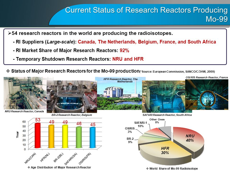 Current Status of Research Reactors Producing Mo-99  54 research reactors in the world are producing the radioisotopes.