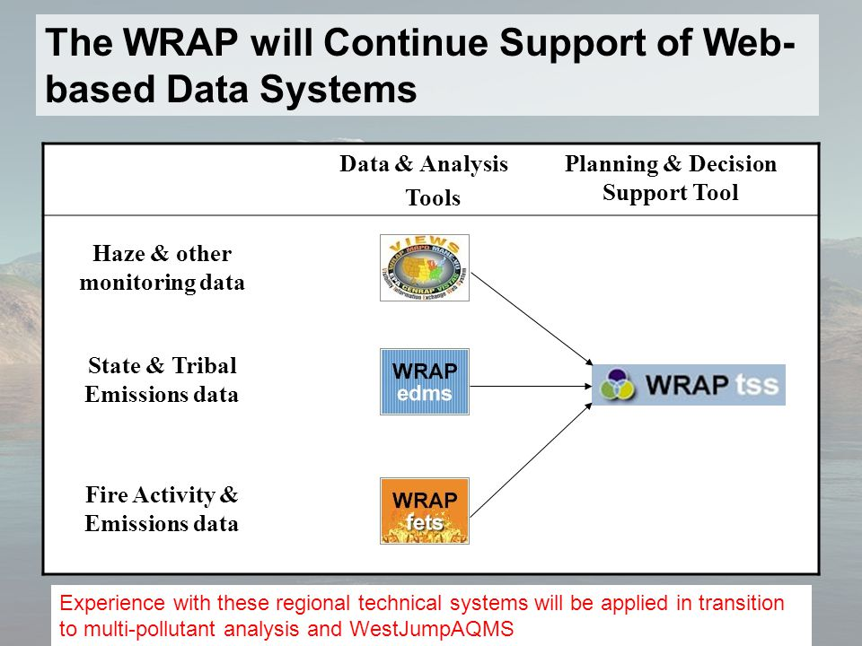 The WRAP will Continue Support of Web- based Data Systems Data & Analysis Tools Planning & Decision Support Tool Haze & other monitoring data State & Tribal Emissions data Fire Activity & Emissions data Experience with these regional technical systems will be applied in transition to multi-pollutant analysis and WestJumpAQMS