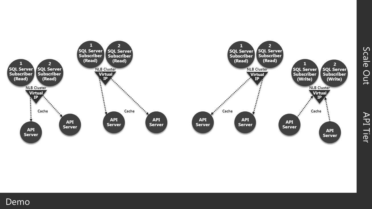 API Server Internet API Tier API Server API Server API Server API Server API Server API Server API Server Backend Scale Out SQL Server Subscriber (Read) SQL Server Subscriber (Read) SQL Server Subscriber (Write) SQL Server Subscriber (Read) SQL Server Subscriber (Read) SQL Server Subscriber (Read) SQL Server Subscriber (Read) SQL Server Subscriber (Write) Virtual IP Virtual IP NLB Cluster Virtual IP Virtual IP NLB Cluster Virtual IP Virtual IP NLB Cluster Virtual IP Virtual IP NLB Cluster 1 1 1 1 2 2 2 2 DMZ Cache Demo