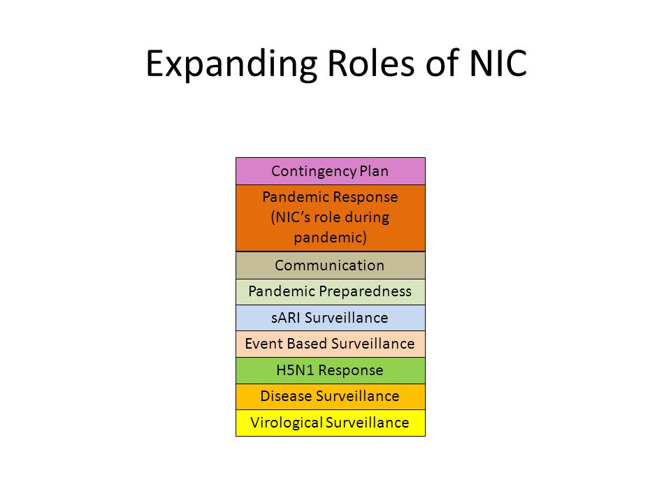 Expanding Roles of NIC sARI Surveillance Virological Surveillance Disease Surveillance H5N1 Response Event Based Surveillance Pandemic Preparedness Communication Pandemic Response (NIC's role during pandemic) Contingency Plan