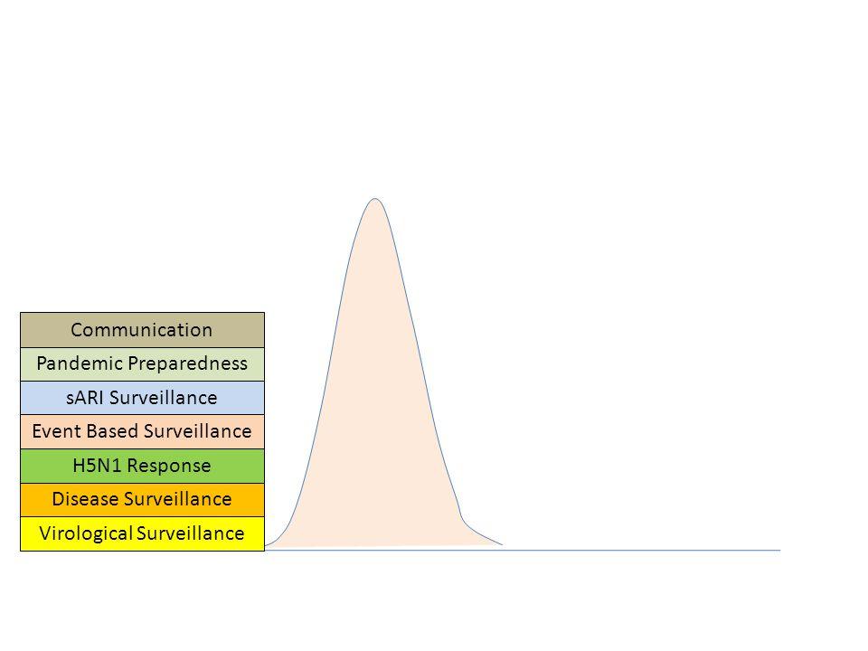 sARI Surveillance Virological Surveillance Disease Surveillance H5N1 Response Event Based Surveillance Pandemic Preparedness Communication
