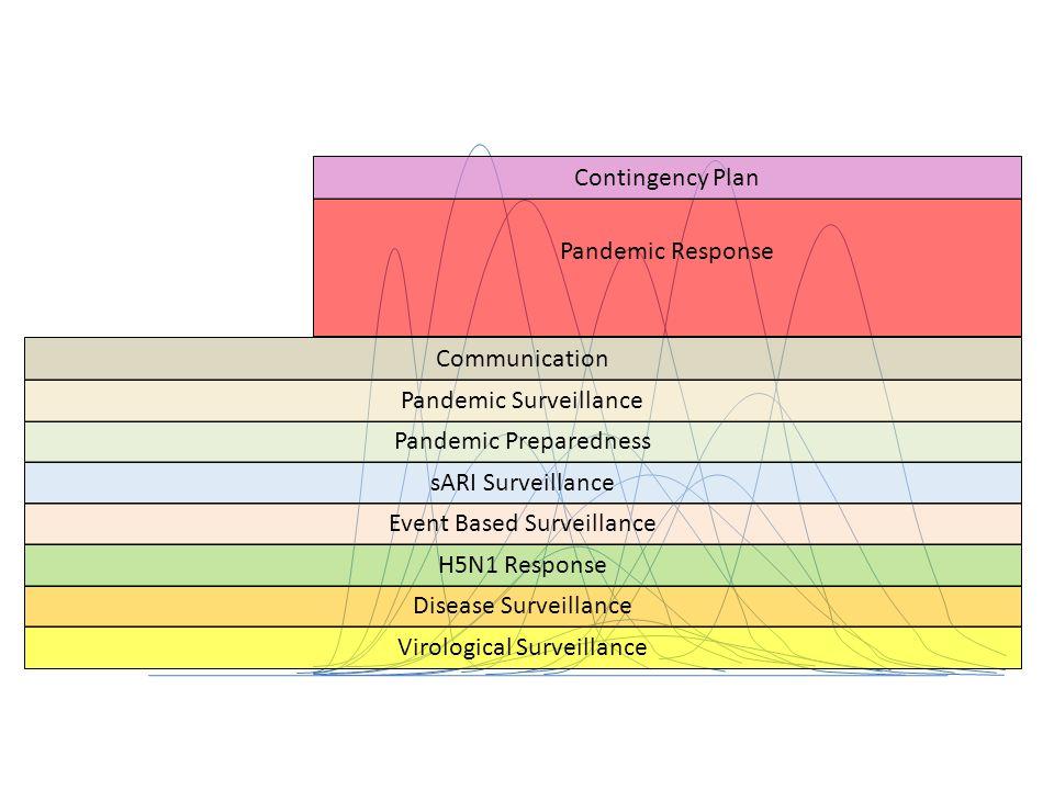 sARI Surveillance Virological Surveillance Disease Surveillance H5N1 Response Event Based Surveillance Pandemic Preparedness Pandemic Surveillance Pandemic Response Communication Contingency Plan