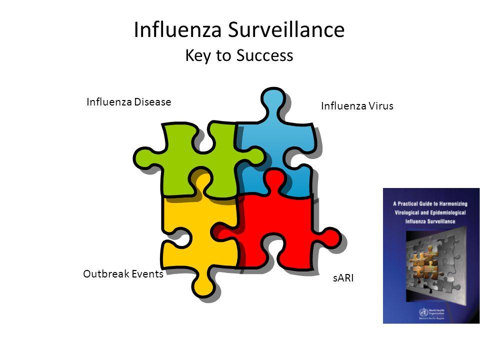 Influenza Surveillance Key to Success Influenza Virus Outbreak Events Influenza Disease sARI
