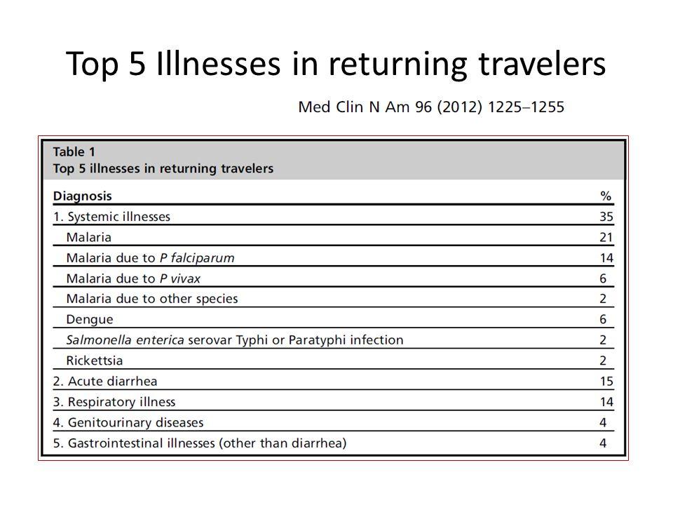 Top 5 Illnesses in returning travelers