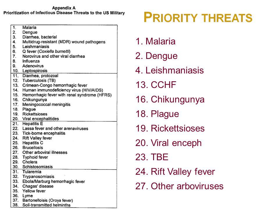 1. Malaria 2. Dengue 4. Leishmaniasis 13. CCHF 16. Chikungunya 18. Plague 19. Rickettsioses 20. Viral enceph 23. TBE 24. Rift Valley fever 27. Other a