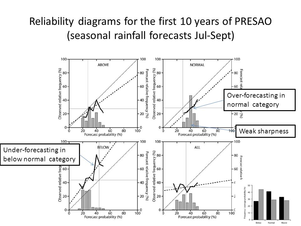 Reliability diagrams for the first 10 years of PRESAO (seasonal rainfall forecasts Jul-Sept) Over-forecasting in normal category Under-forecasting in