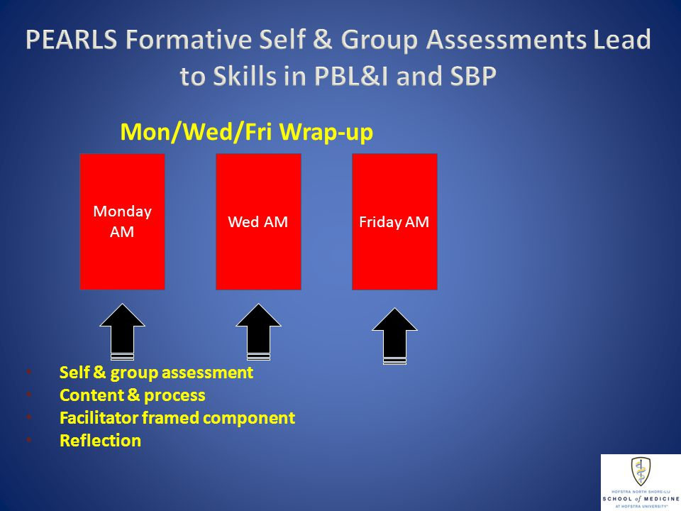 Mon/Wed/Fri Wrap-up Self & group assessment Content & process Facilitator framed component Reflection Monday AM Wed AMFriday AM