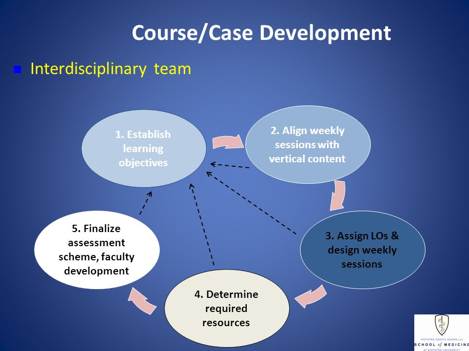 Course/Case Development Interdisciplinary team 1. Establish learning objectives 2.