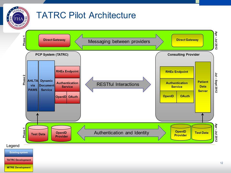 12 TATRC Pilot Architecture
