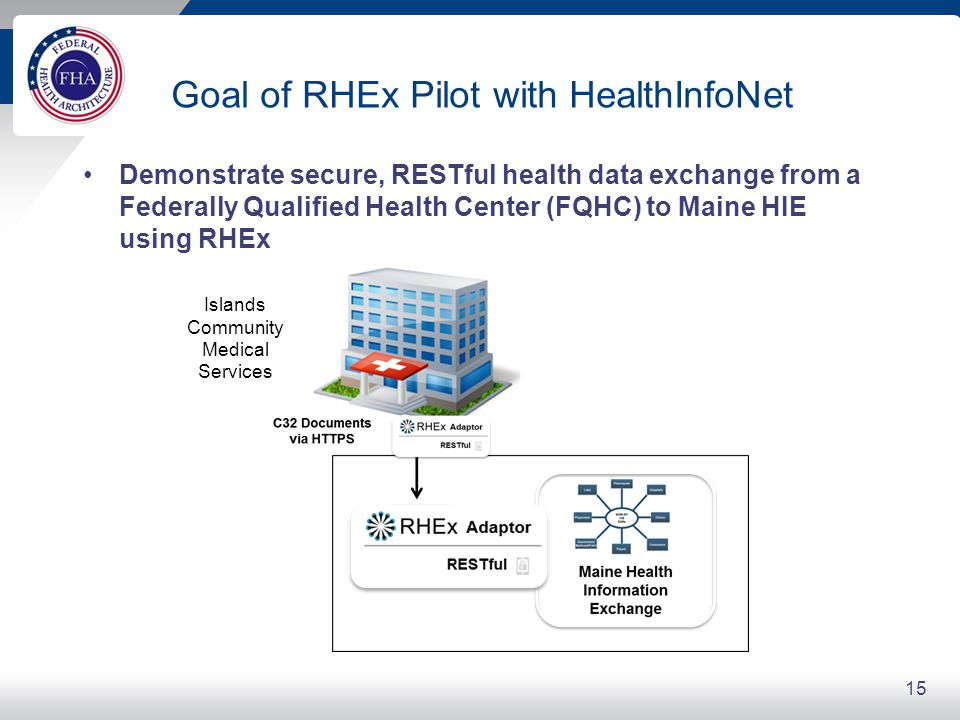 Goal of RHEx Pilot with HealthInfoNet Demonstrate secure, RESTful health data exchange from a Federally Qualified Health Center (FQHC) to Maine HIE using RHEx 15 Islands Community Medical Services
