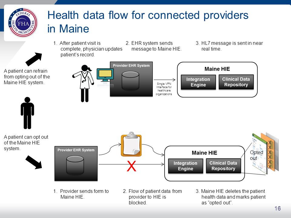 Health data flow for connected providers in Maine 16 A patient can opt out of the Maine HIE system.
