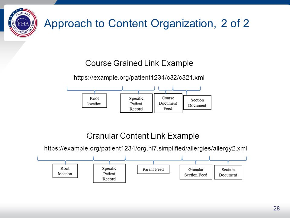Approach to Content Organization, 2 of 2 28 Course Grained Link Example Granular Content Link Example https://example.org/patient1234/c32/c321.xml https://example.org/patient1234/org.hl7.simplified/allergies/allergy2.xml