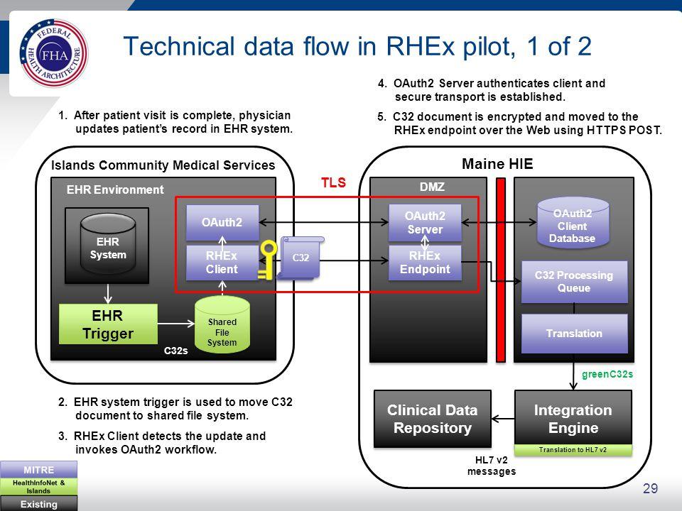 HTTP POST http://healthinfonet.org/rhex/Islands Community Medical Services/1234/c32?token=e2FzZHNkOiAicG9k… Technical data flow in RHEx pilot, 1 of 2 Islands Community Medical Services Shared File System EHR Trigger EHR Environment OAuth2 TLS RHEx Client 1.