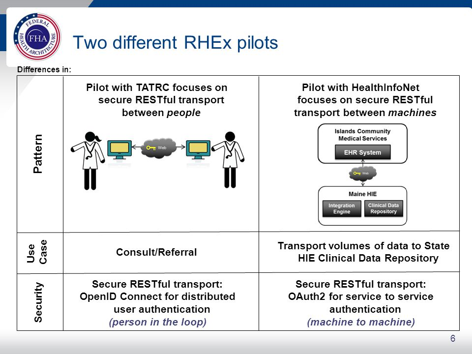 6 Two different RHEx pilots Pilot with TATRC focuses on secure RESTful transport between people Pilot with HealthInfoNet focuses on secure RESTful transport between machines Secure RESTful transport: OpenID Connect for distributed user authentication (person in the loop) Secure RESTful transport: OAuth2 for service to service authentication (machine to machine) Consult/Referral Transport volumes of data to State HIE Clinical Data Repository Pattern Use Case Security Differences in: